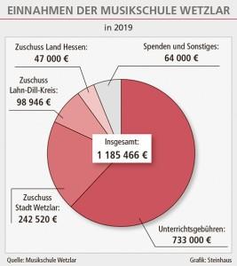 Grafik Einnahmen Musikschule Wetzlar NEU ET 13.09.2019 2_100